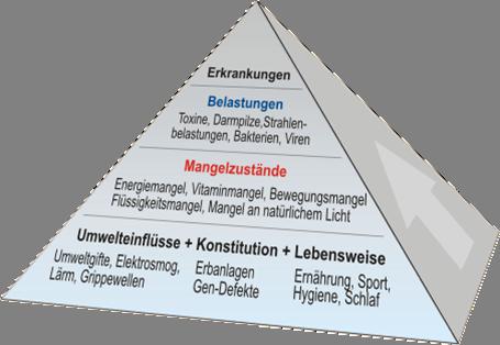 BelastungsPyramide.png